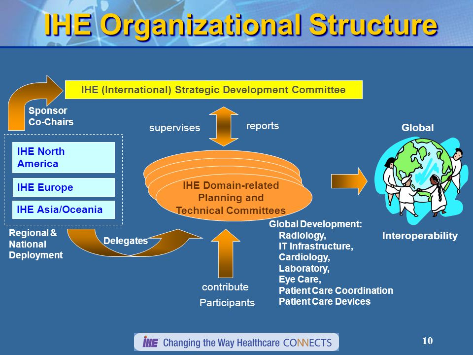 10 IHE Organizational Structure Participants contribute Global Development: Radiology, IT Infrastructure, Cardiology, Laboratory, Eye Care, Patient Care Coordination Patient Care Devices Delegates IHE Europe IHE North America IHE Asia/Oceania Regional & National Deployment supervises reports IHE (International) Strategic Development Committee Sponsor Co-Chairs Global Interoperability IHE Domain-related Planning and Technical Committees