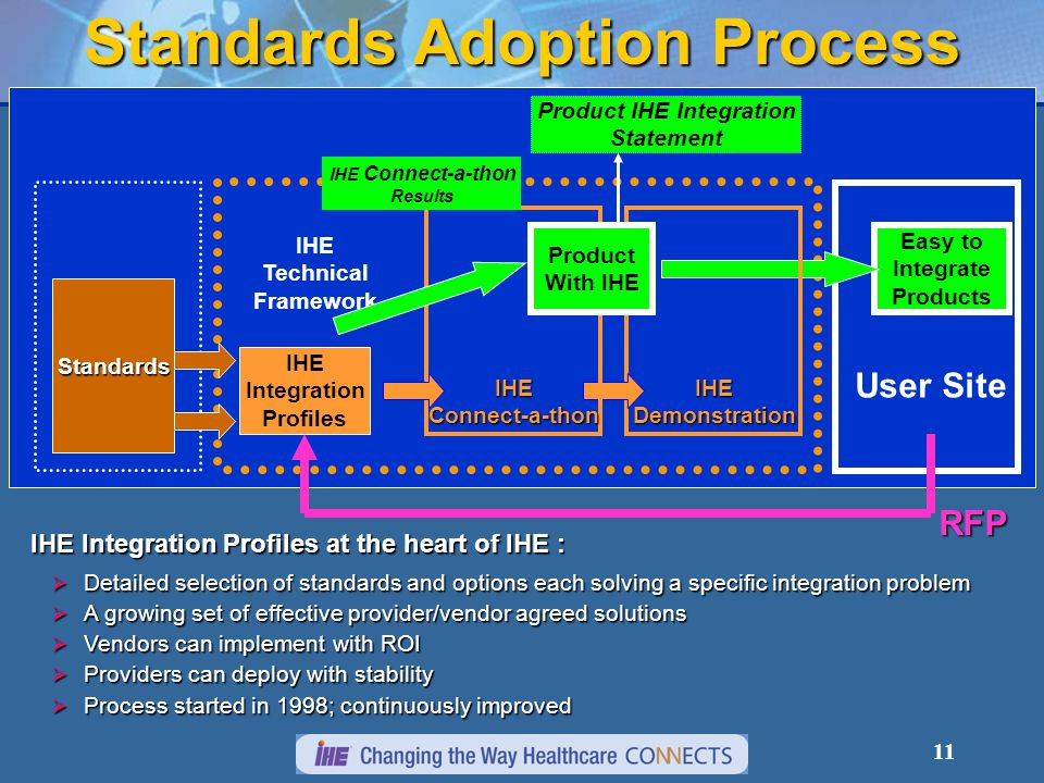 11 Standards Adoption Process IHE Integration Profiles Easy to Integrate Products IHE Demonstration User Site RFP Standards IHE Technical Framework Product IHE Integration Statement IHE Integration Profiles at the heart of IHE :  Detailed selection of standards and options each solving a specific integration problem  A growing set of effective provider/vendor agreed solutions  Vendors can implement with ROI  Providers can deploy with stability  Process started in 1998; continuously improved IHE Connect-a-thon Product With IHE IHE Connect-a-thon Results