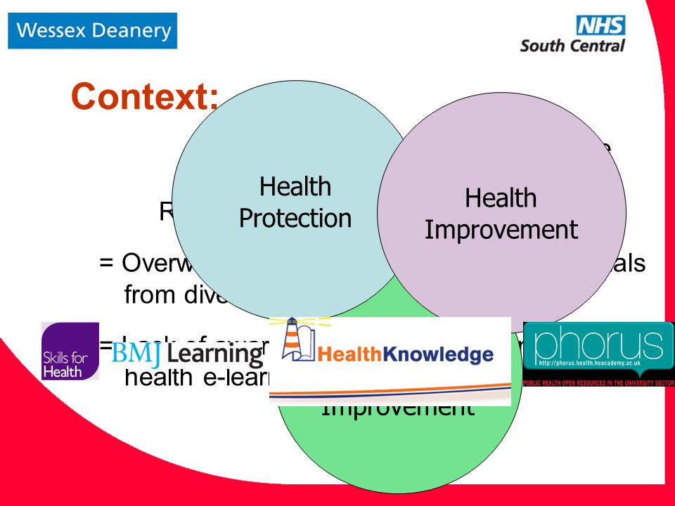 Context: Complexity of Public Health Practice + Rapid growth of e-learning technology = Overwhelming volume of e-learning materials from diverse sources = Lack of awareness or time to maximise public health e-learning opportunities Healthcare Service Improvement Health Protection Health Improvement