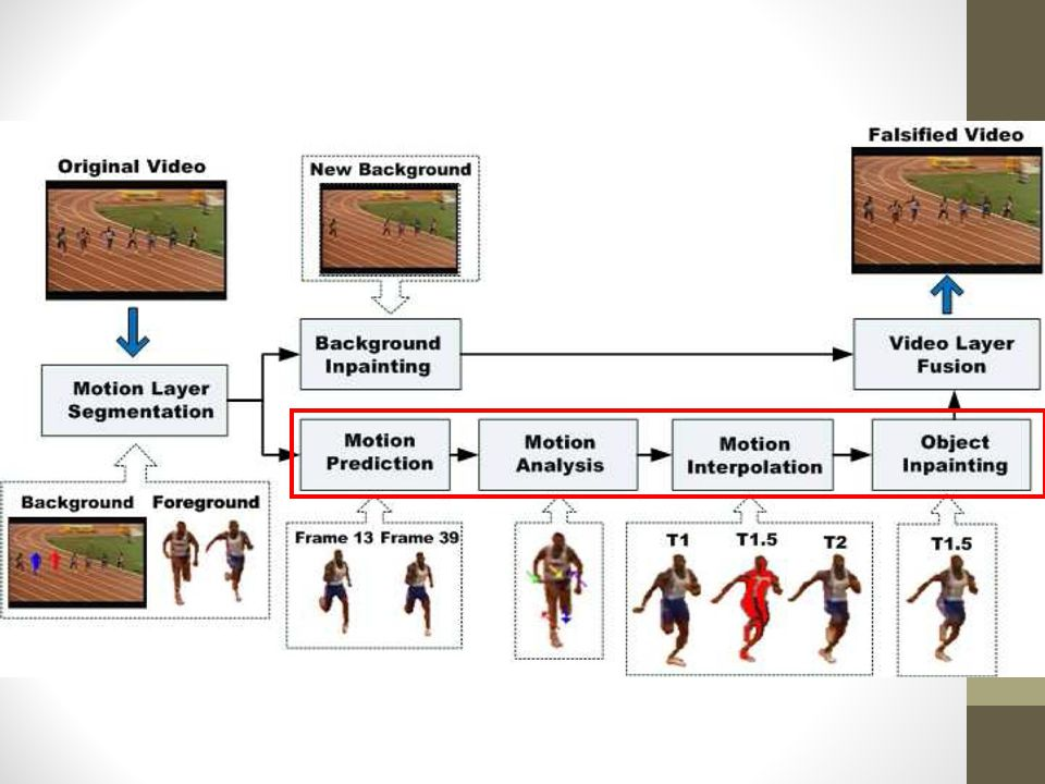 Video Motion Interpolation for Special Effect Applications Timothy K ...