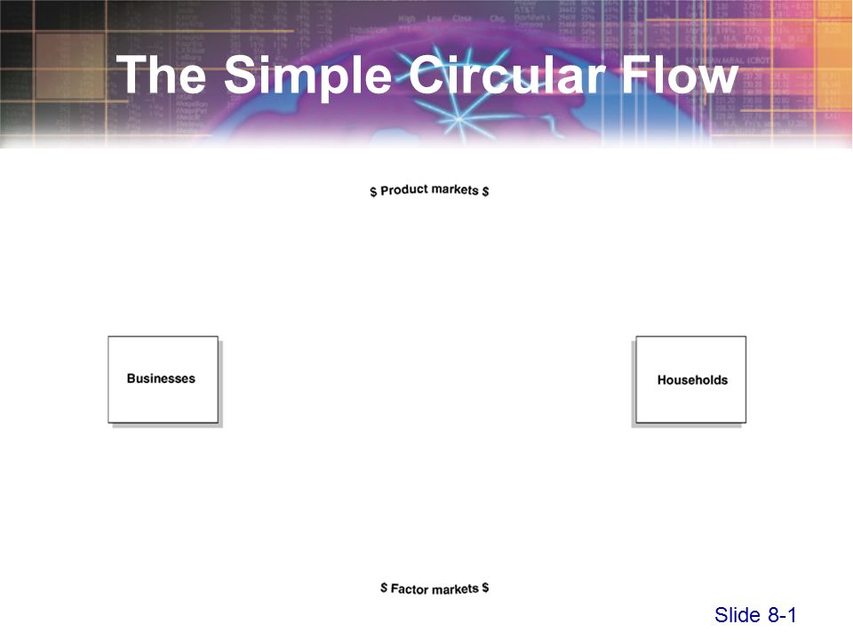 Slide 8-1 The Simple Circular Flow