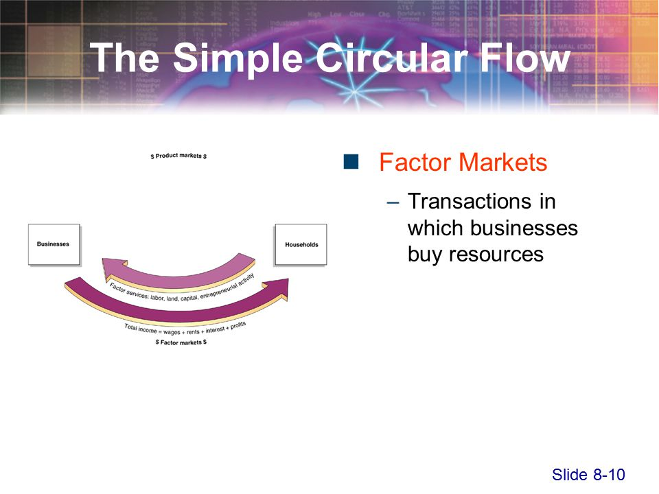 Slide 8-10 The Simple Circular Flow Factor Markets –Transactions in which businesses buy resources