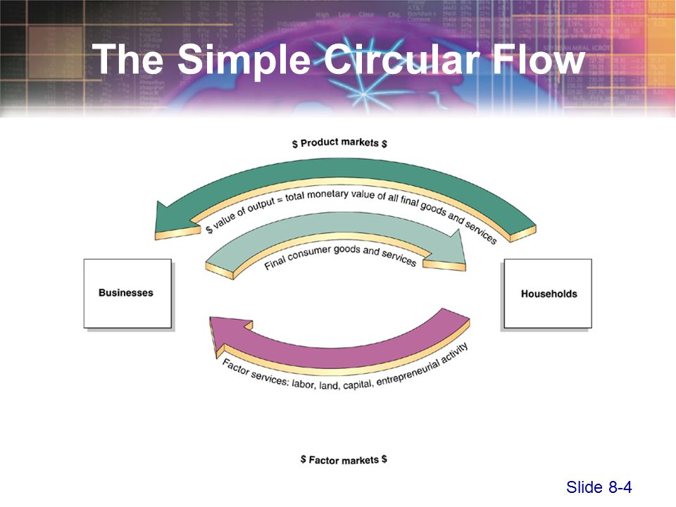 Slide 8-4 The Simple Circular Flow