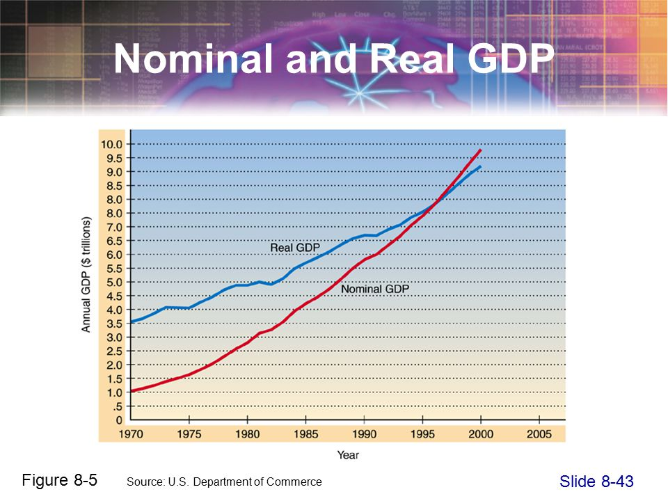 Slide 8-43 Nominal and Real GDP Figure 8-5 Source: U.S. Department of Commerce