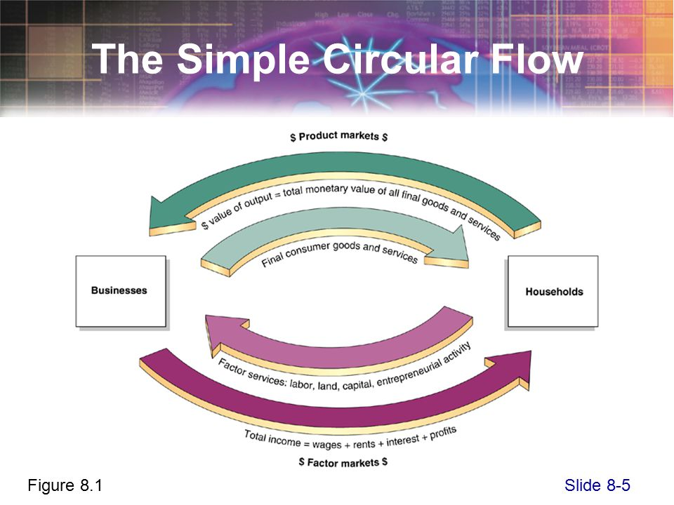 Slide 8-5 The Simple Circular Flow Figure 8.1