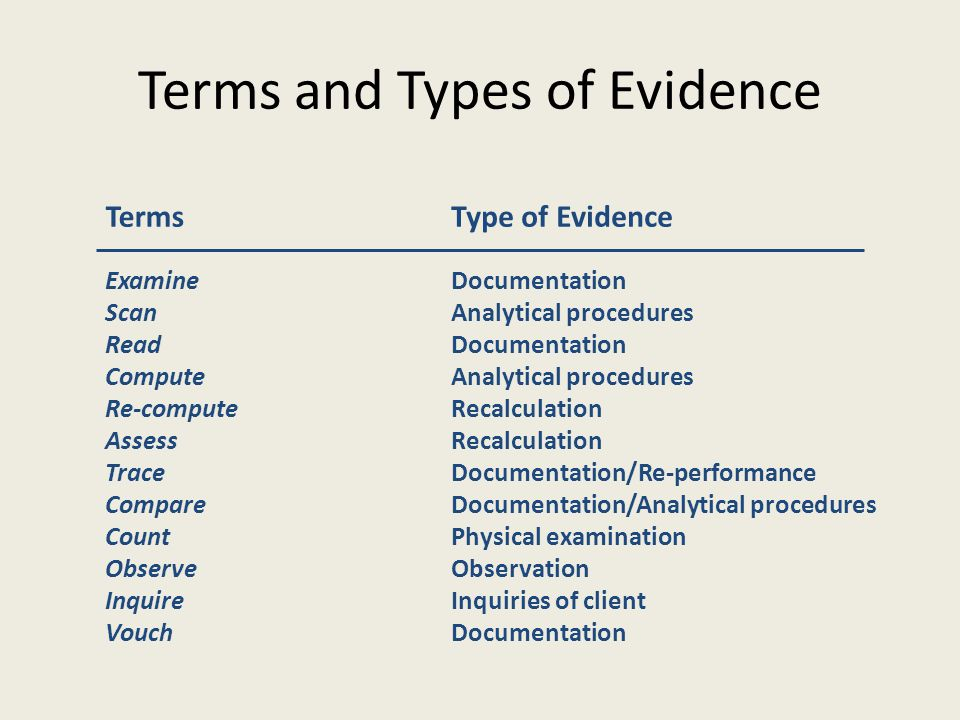 Terms and Types of Evidence TermsType of Evidence Examine Scan Read Compute Re-compute Assess Trace Compare Count Observe Inquire Vouch Documentation Analytical procedures Documentation Analytical procedures Recalculation Documentation/Re-performance Documentation/Analytical procedures Physical examination Observation Inquiries of client Documentation