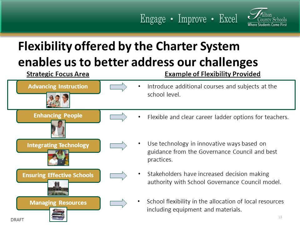DRAFT Flexibility offered by the Charter System enables us to better address our challenges 13 Strategic Focus AreaExample of Flexibility Provided Ensuring Effective Schools Managing Resources Integrating Technology Enhancing People Advancing Instruction School flexibility in the allocation of local resources including equipment and materials.