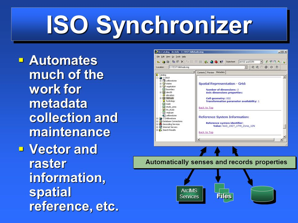 ISO Synchronizer  Automates much of the work for metadata collection and maintenance  Vector and raster information, spatial reference, etc.
