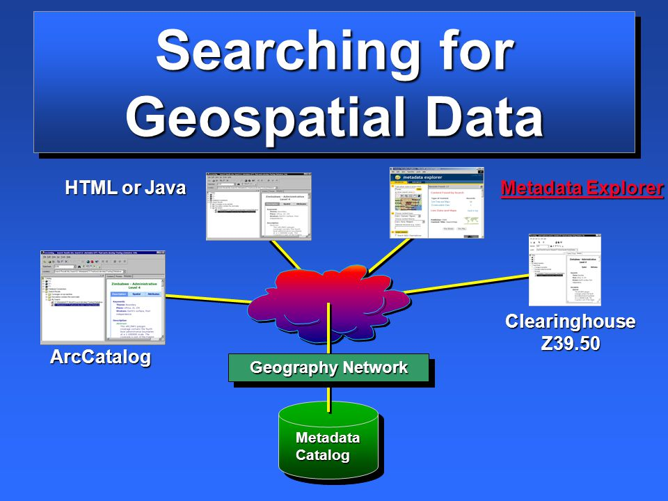 Searching for Geospatial Data Metadata Catalog ArcCatalog HTML or Java Clearinghouse Z39.50 Metadata Explorer Metadata Explorer Geography Network