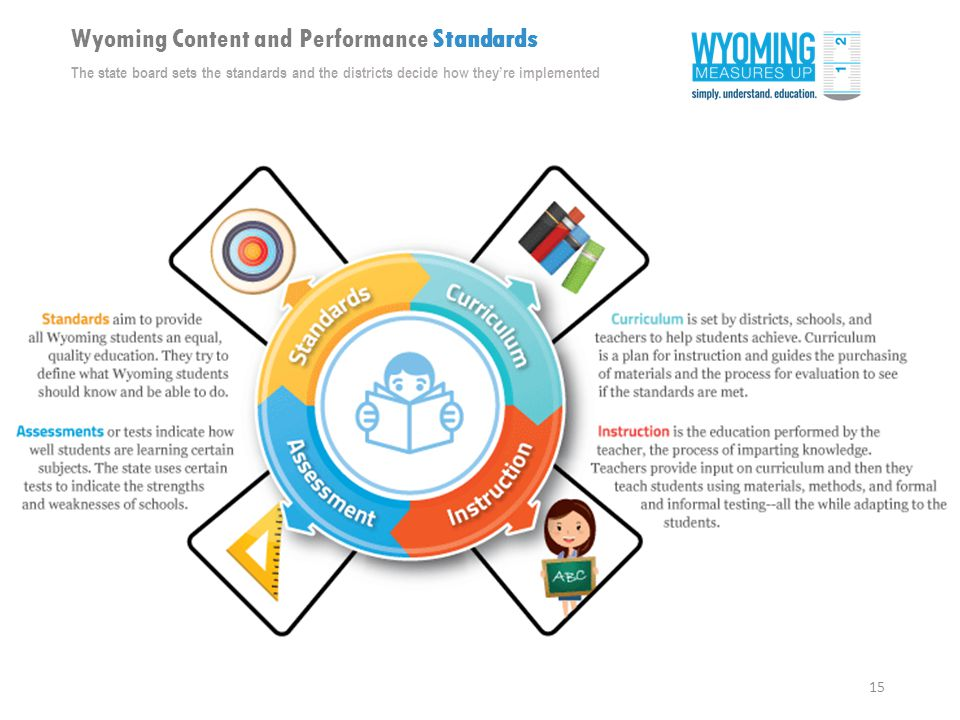 15 Wyoming Content and Performance Standards The state board sets the standards and the districts decide how they're implemented
