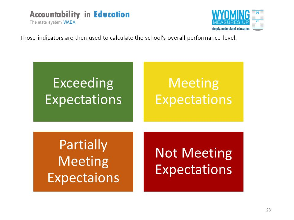 23 Accountability in Education The state system WAEA Those indicators are then used to calculate the school's overall performance level.