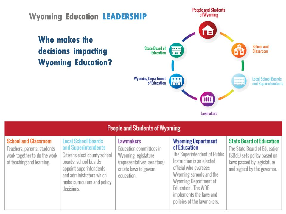 25 Who makes the decisions impacting Wyoming Education Wyoming Education LEADERSHIP