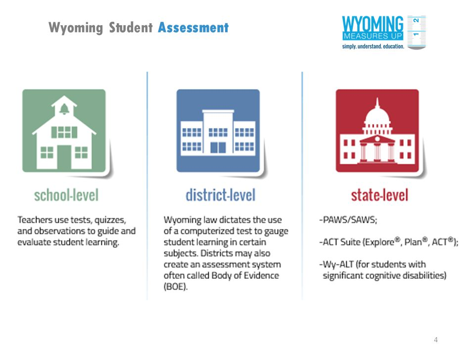 4 Wyoming Student Assessment