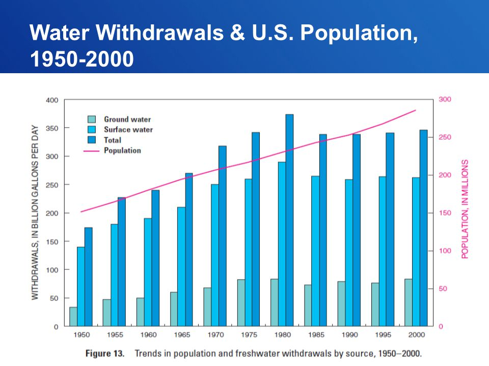 Water Withdrawals & U.S. Population,