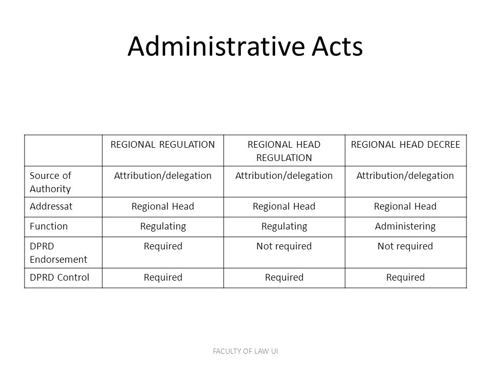 Administrative Acts REGIONAL REGULATIONREGIONAL HEAD REGULATION REGIONAL HEAD DECREE Source of Authority Attribution/delegation AddressatRegional Head FunctionRegulating Administering DPRD Endorsement RequiredNot required DPRD ControlRequired FACULTY OF LAW UI