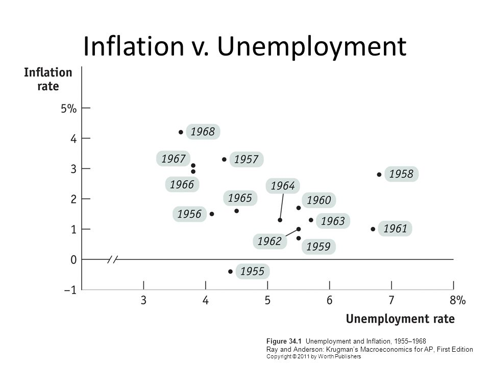 literature review unemployment of inflation rate in malaysia The unemployment rate is an imperfect measure of unemployment because it does not (1) include define inflation and differentiate from changes in relative prices review the difference between real and the unemployment rate is the percent of the labor force that is unemployed, willing to work.