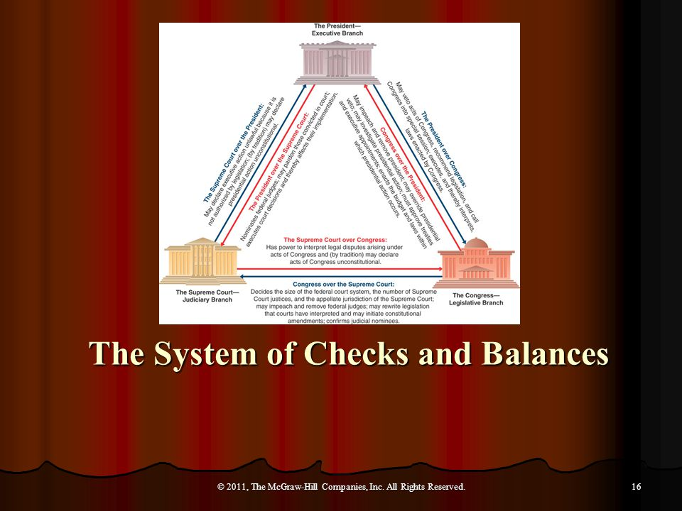 The System of Checks and Balances © 2011, The McGraw-Hill Companies, Inc. All Rights Reserved.16