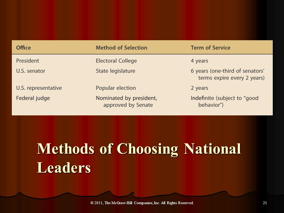 Methods of Choosing National Leaders © 2011, The McGraw-Hill Companies, Inc. All Rights Reserved.21