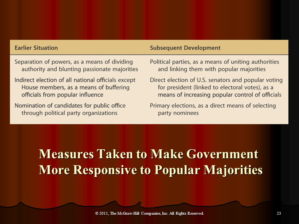 Measures Taken to Make Government More Responsive to Popular Majorities © 2011, The McGraw-Hill Companies, Inc.