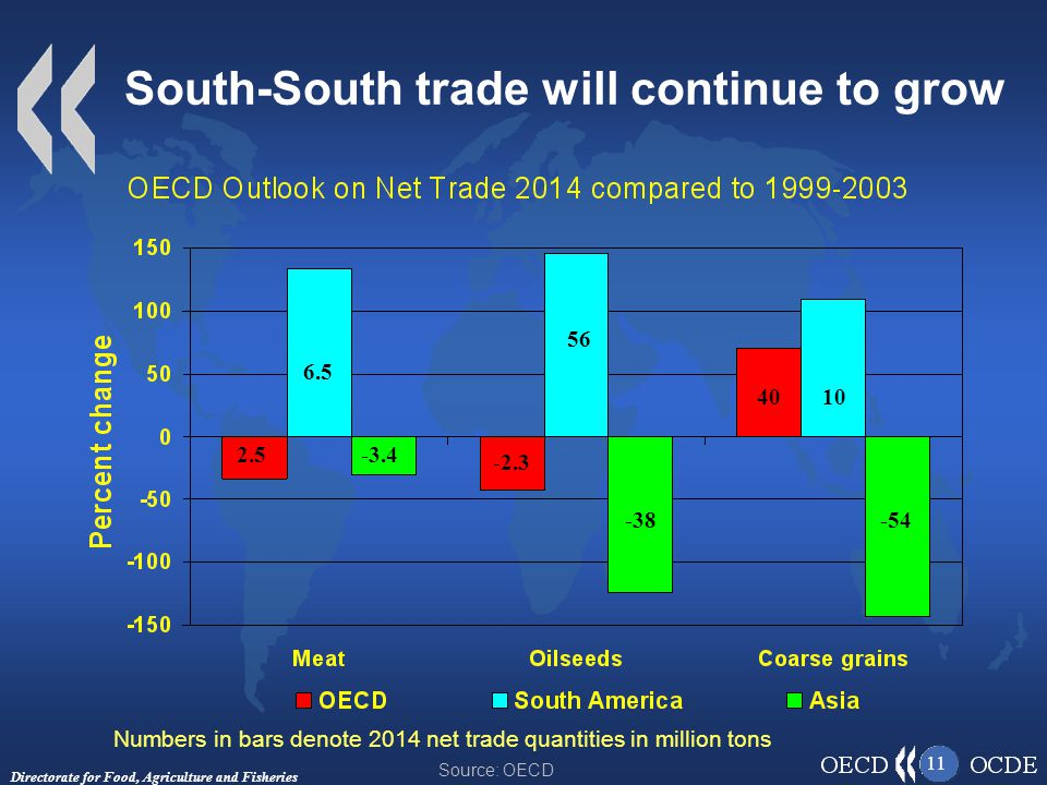 Directorate for Food, Agriculture and Fisheries 11 South-South trade will continue to grow Numbers in bars denote 2014 net trade quantities in million tons Source: OECD