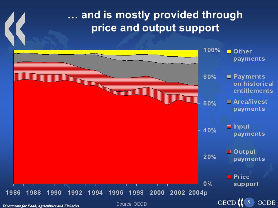 Directorate for Food, Agriculture and Fisheries 5 … and is mostly provided through price and output support Source: OECD