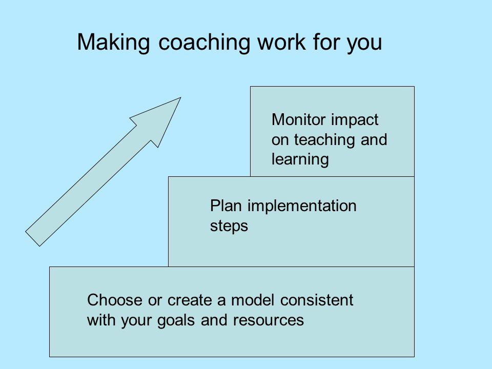 Choose or create a model consistent with your goals and resources Plan implementation steps Monitor impact on teaching and learning Making coaching work for you