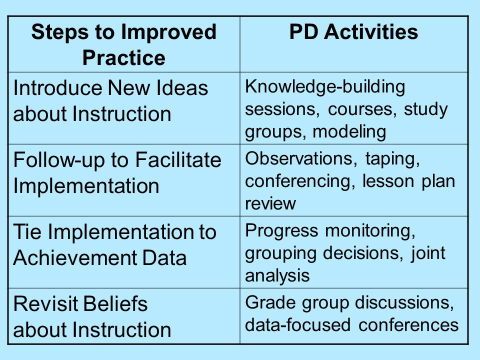 Steps to Improved Practice PD Activities Introduce New Ideas about Instruction Knowledge-building sessions, courses, study groups, modeling Follow-up to Facilitate Implementation Observations, taping, conferencing, lesson plan review Tie Implementation to Achievement Data Progress monitoring, grouping decisions, joint analysis Revisit Beliefs about Instruction Grade group discussions, data-focused conferences