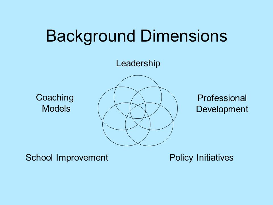 Background Dimensions Leadership Professional Development School Improvement Policy Initiatives Coaching Models