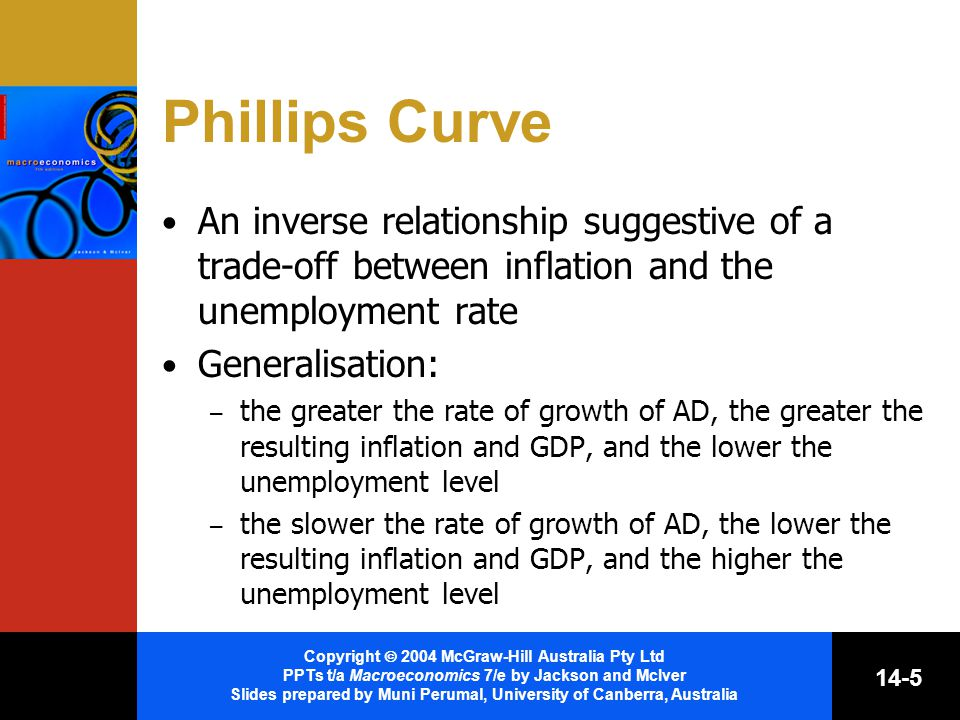 Copyright  2004 McGraw-Hill Australia Pty Ltd PPTs t/a Macroeconomics 7/e by Jackson and McIver Slides prepared by Muni Perumal, University of Canberra, Australia 14-5 Phillips Curve An inverse relationship suggestive of a trade-off between inflation and the unemployment rate Generalisation: – the greater the rate of growth of AD, the greater the resulting inflation and GDP, and the lower the unemployment level – the slower the rate of growth of AD, the lower the resulting inflation and GDP, and the higher the unemployment level
