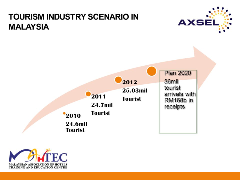 hotel industry in malaysia