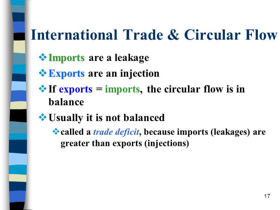 17 International Trade & Circular Flow  Imports  Imports are a leakage  Exports  Exports are an injection  If exports = imports, the circular flow is in balance  Usually it is not balanced  called a trade deficit, because imports (leakages) are greater than exports (injections)