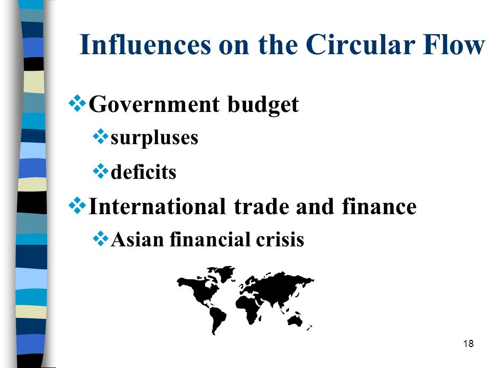 18 Influences on the Circular Flow  Government budget  surpluses  deficits  International trade and finance  Asian financial crisis