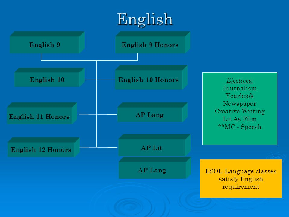 ESOL Language classes satisfy English requirement English 11 HonorsEnglish English 9 AP Lang AP Lit English 12 Honors English 10 Honors Electives: Journalism Yearbook Newspaper Creative Writing Lit As Film **MC - Speech AP Lang English 10 English 9 Honors