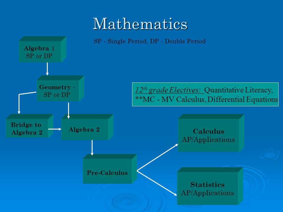 Mathematics Statistics AP/Applications Geometry - SP or DP Pre-Calculus Algebra 2 SP - Single Period, DP - Double Period 12 th grade Electives: Quantitative Literacy, **MC - MV Calculus, Differential Equations Bridge to Algebra 2 Algebra 1 SP or DP Calculus AP/Applications