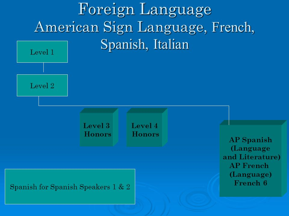 AP Spanish (Language and Literature) AP French (Language) French 6 Foreign Language American Sign Language, French, Spanish, Italian Level 4 Honors Level 2 Level 1 Level 3 Honors Spanish for Spanish Speakers 1 & 2