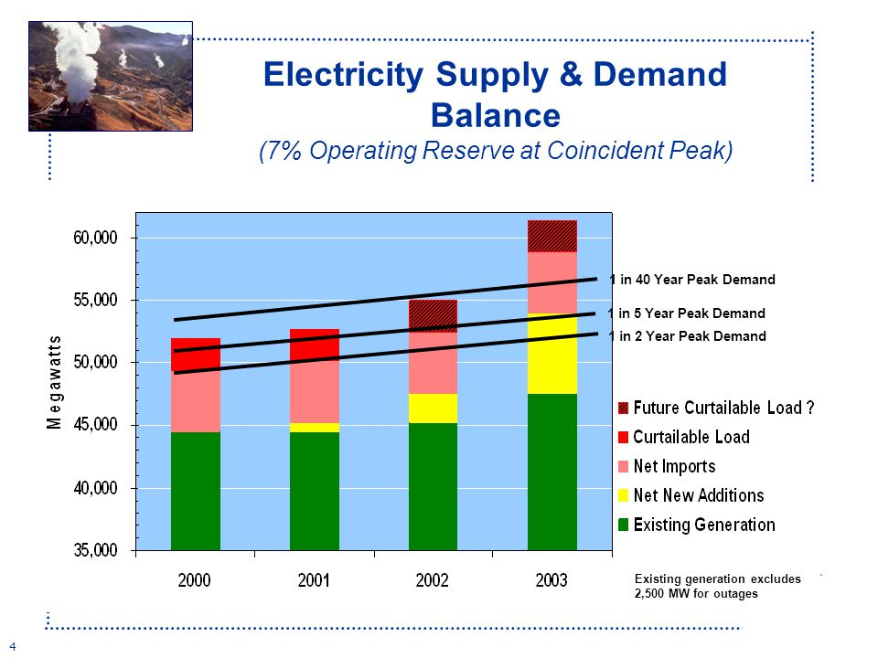 4 1 in 40 Year Peak Demand 1 in 5 Year Peak Demand 1 in 2 Year Peak Demand Existing generation excludes 2,500 MW for outages Electricity Supply & Demand Balance (7% Operating Reserve at Coincident Peak)