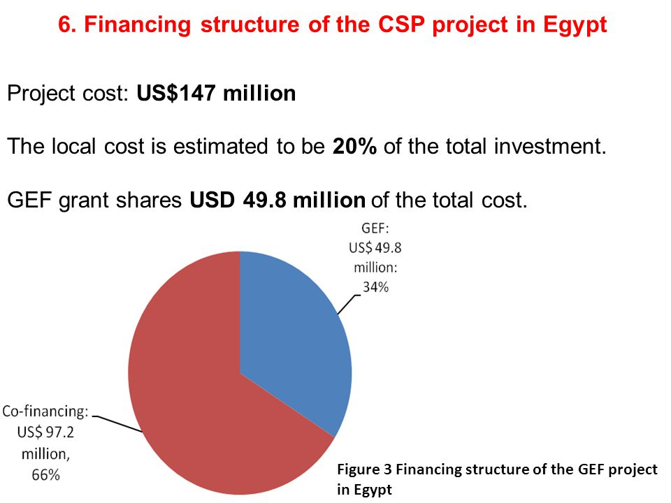 5. GEF project in Egypt Egypt ranks the 11 th fastest growing GHG emission in the world.