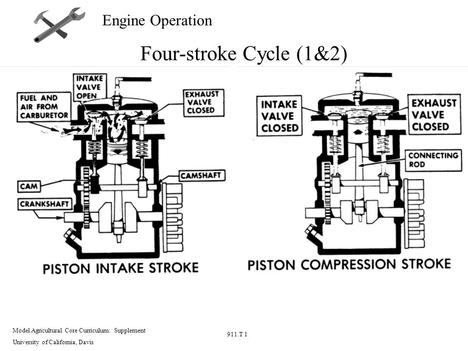 Model Agricultural Core Curriculum Supplement University Of. 5 Model Agricultural Core Curriculum Supplement University Of California Davis 911t 1 Engine Operation Fourstroke Cycle 12. Wiring. Parts Of A Four Cycle Engine Diagram At Eloancard.info