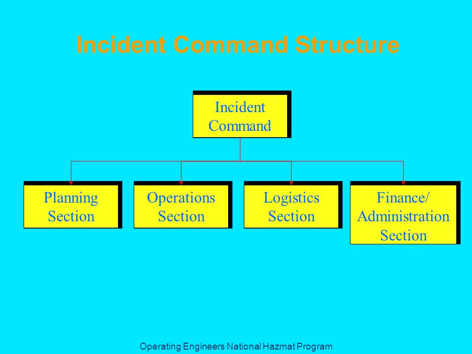 Operating Engineers National Hazmat Program Incident Command Structure Incident Command Finance/ Administration Section Logistics Section Operations Section Planning Section