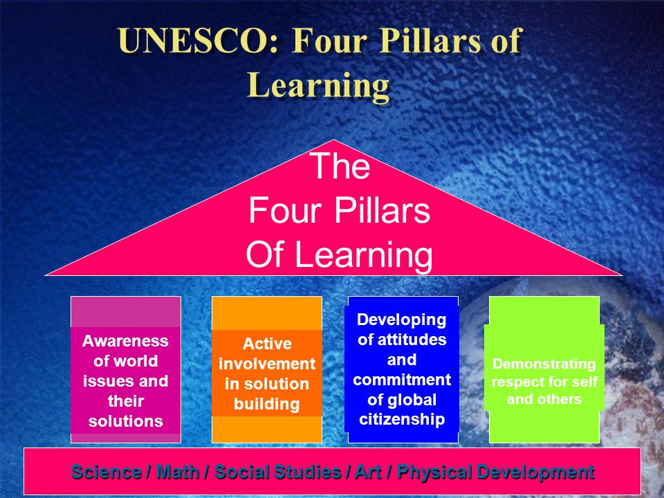 Science / Math / Social Studies / Art / Physical Development The Four Pillars Of Learning Learn to know Learn to do Learn to be Learn to live together Awareness of world issues and their solutions Active involvement in solution building Demonstrating respect for self and others Developing of attitudes and commitment of global citizenship UNESCO: Four Pillars of Learning