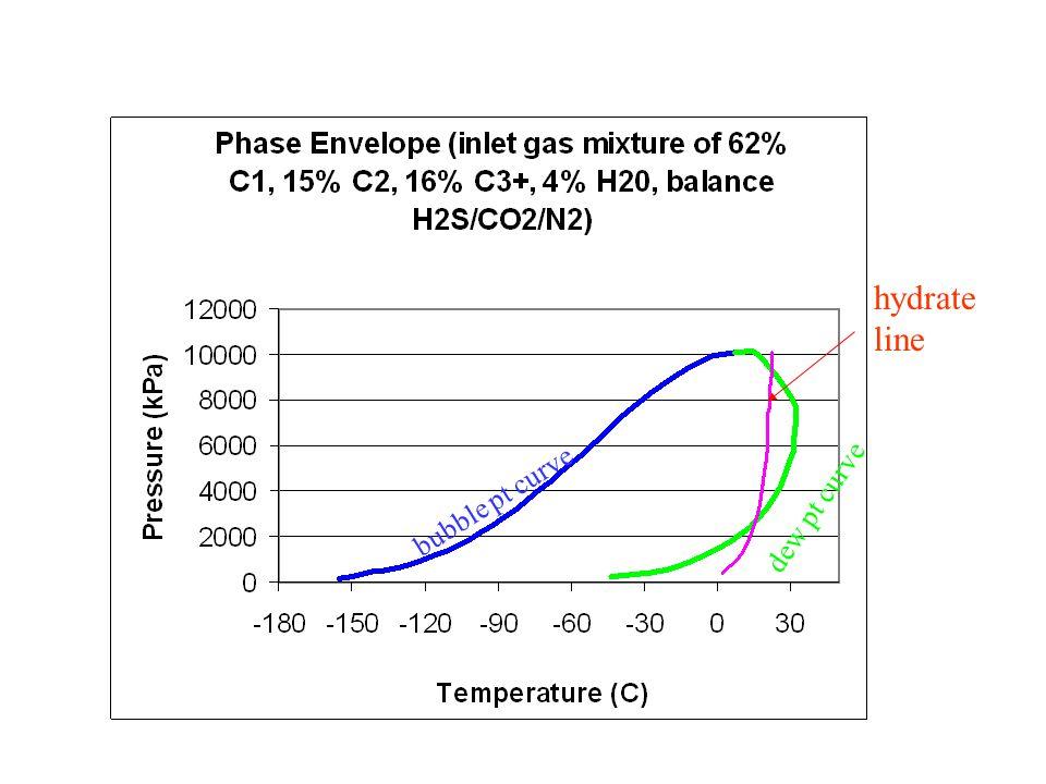 4 hydrate line bubble pt curve dew pt curve