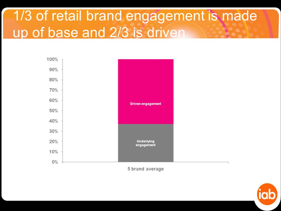 1/3 of retail brand engagement is made up of base and 2/3 is driven