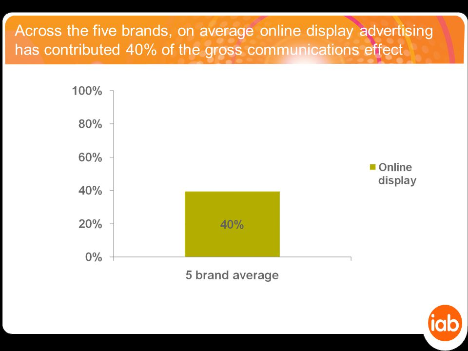 Across the five brands, on average online display advertising has contributed 40% of the gross communications effect