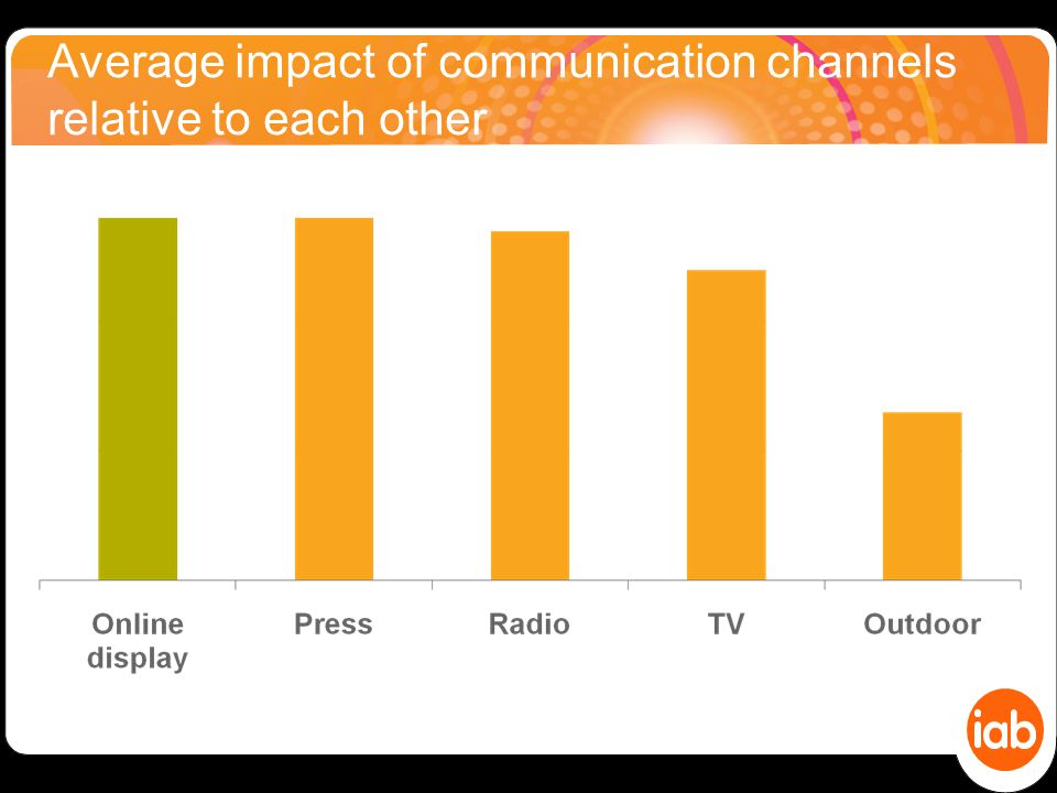 Average impact of communication channels relative to each other