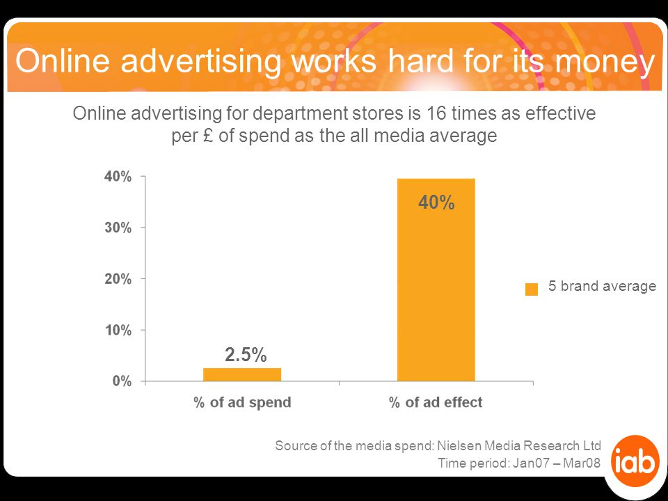 Online advertising works hard for its money Online advertising for department stores is 16 times as effective per £ of spend as the all media average 5 brand average 2.5% 40% Source of the media spend: Nielsen Media Research Ltd Time period: Jan07 – Mar08
