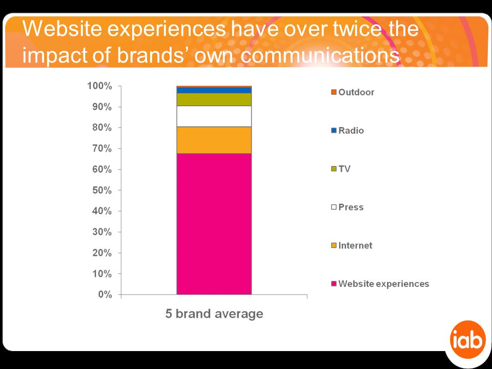 Website experiences have over twice the impact of brands' own communications