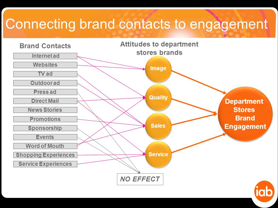 Connecting brand contacts to engagement Department Stores Brand Engagement Department Stores Brand Engagement Websites TV ad Outdoor ad Press ad Direct Mail News Stories Promotions Sponsorship Events Word of Mouth Shopping Experiences Service Experiences Brand Contacts Sales Quality Image Attitudes to department stores brands NO EFFECT Internet ad Service