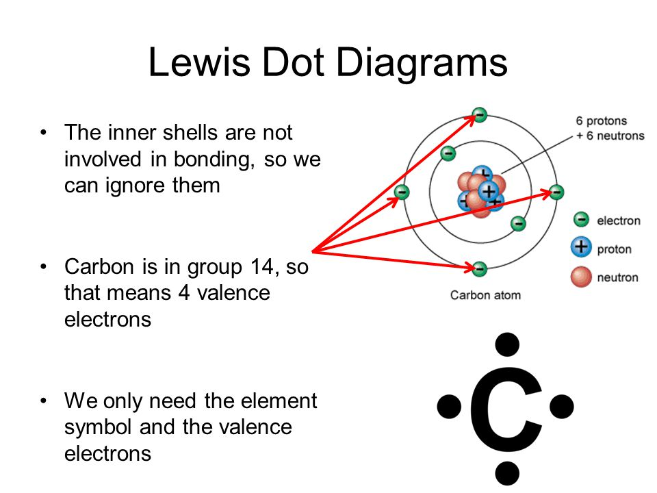 Lewis Dot Diagrams The inner shells are not involved in bonding, so we can ignore them Carbon is in group 14, so that means 4 valence electrons We only need the element symbol and the valence electrons
