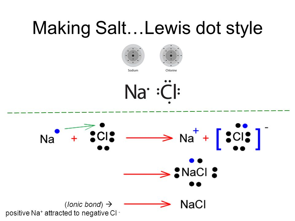 Making Salt…Lewis dot style (Ionic bond)  positive Na + attracted to negative Cl -