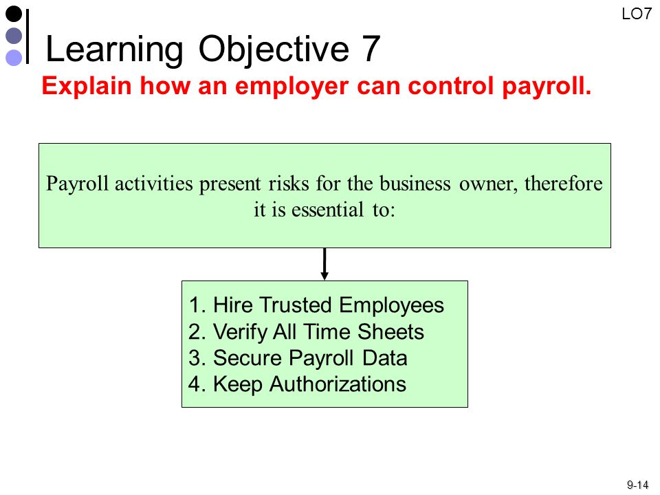 9-14 Payroll activities present risks for the business owner, therefore it is essential to: 1.Hire Trusted Employees 2.Verify All Time Sheets 3.Secure Payroll Data 4.Keep Authorizations Learning Objective 7 Explain how an employer can control payroll.